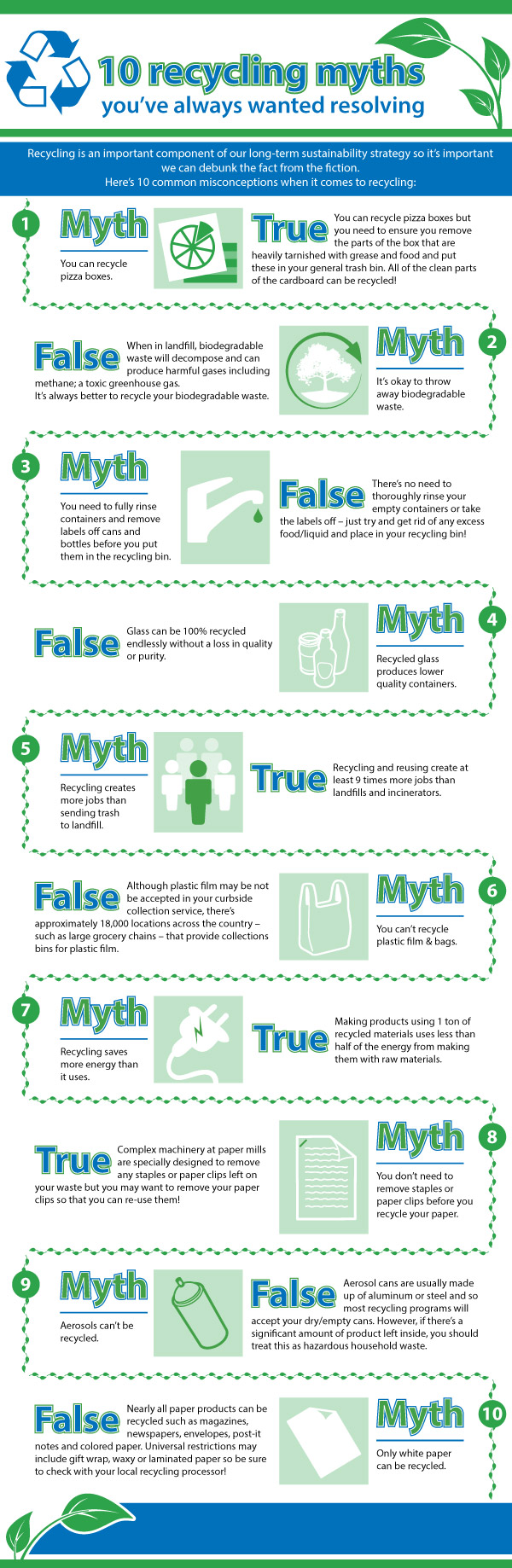 10 myths about recycling