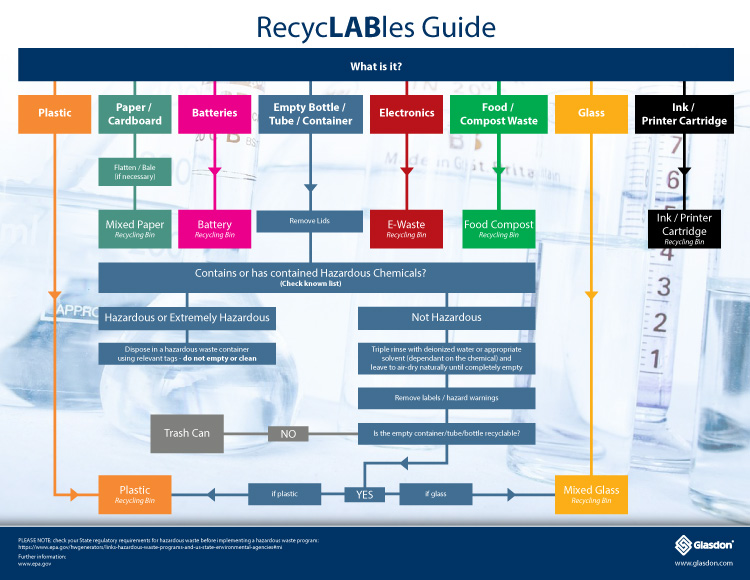 RecycLABles Diagram Guide - Infographic
