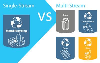 Single Stream vs Multi Stream Recycling